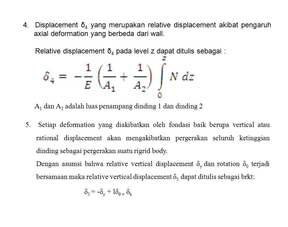 4. Displacement δ4 yang merupakan relative displacement akibat pengaruh axial deformation yang berbeda dari wall.