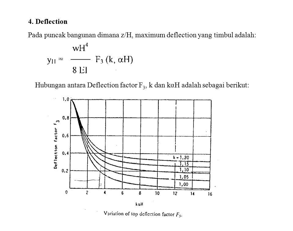 4. Deflection Pada puncak bangunan dimana z/H, maximum deflection yang timbul adalah: