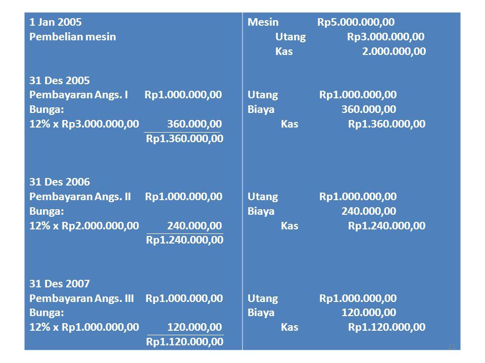 1 Jan 2005 Pembelian mesin. 31 Des 2005. Pembayaran Angs. I Rp1.000.000,00. Bunga: 12% x Rp3.000.000,00 360.000,00.