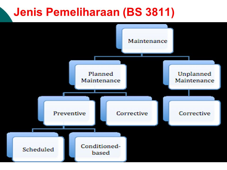 Jenis Pemeliharaan (BS 3811)