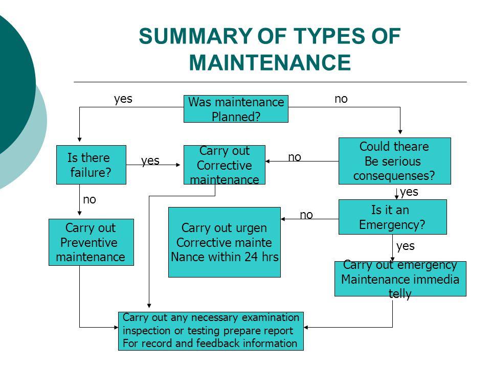 SUMMARY OF TYPES OF MAINTENANCE