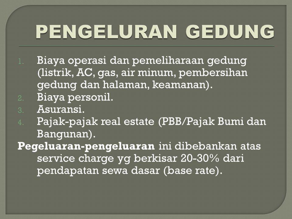 PENGELURAN GEDUNG Biaya operasi dan pemeliharaan gedung (listrik, AC, gas, air minum, pembersihan gedung dan halaman, keamanan).
