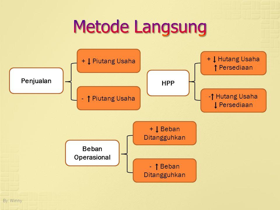 Metode Langsung + ↓ Piutang Usaha + ↓ Hutang Usaha ↑ Persediaan