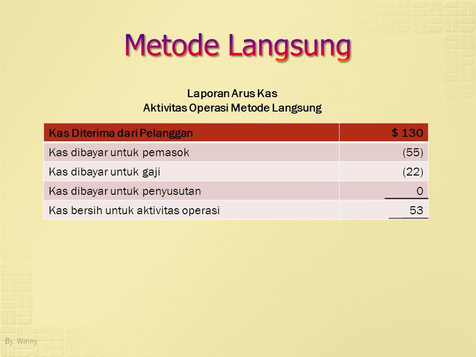 Aktivitas Operasi Metode Langsung