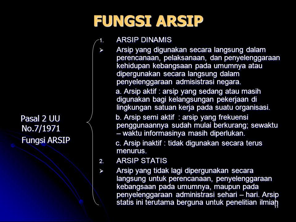 FUNGSI ARSIP Pasal 2 UU No.7/1971 Fungsi ARSIP ARSIP DINAMIS