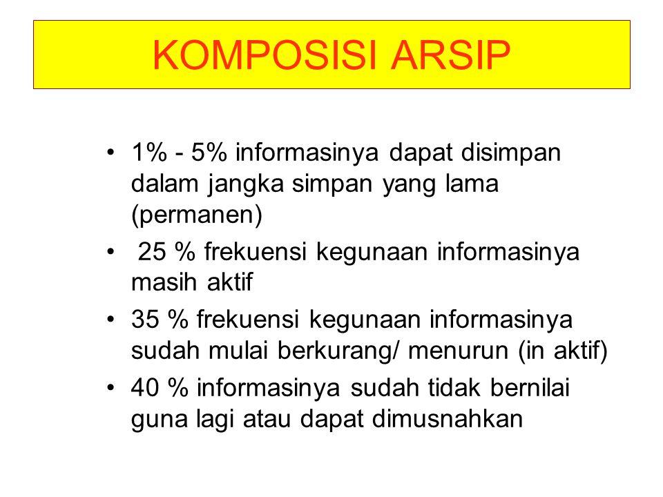 KOMPOSISI ARSIP 1% - 5% informasinya dapat disimpan dalam jangka simpan yang lama (permanen) 25 % frekuensi kegunaan informasinya masih aktif.
