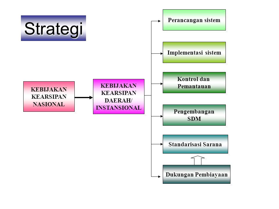 Strategi Perancangan sistem Implementasi sistem Kontrol dan Pemantauan