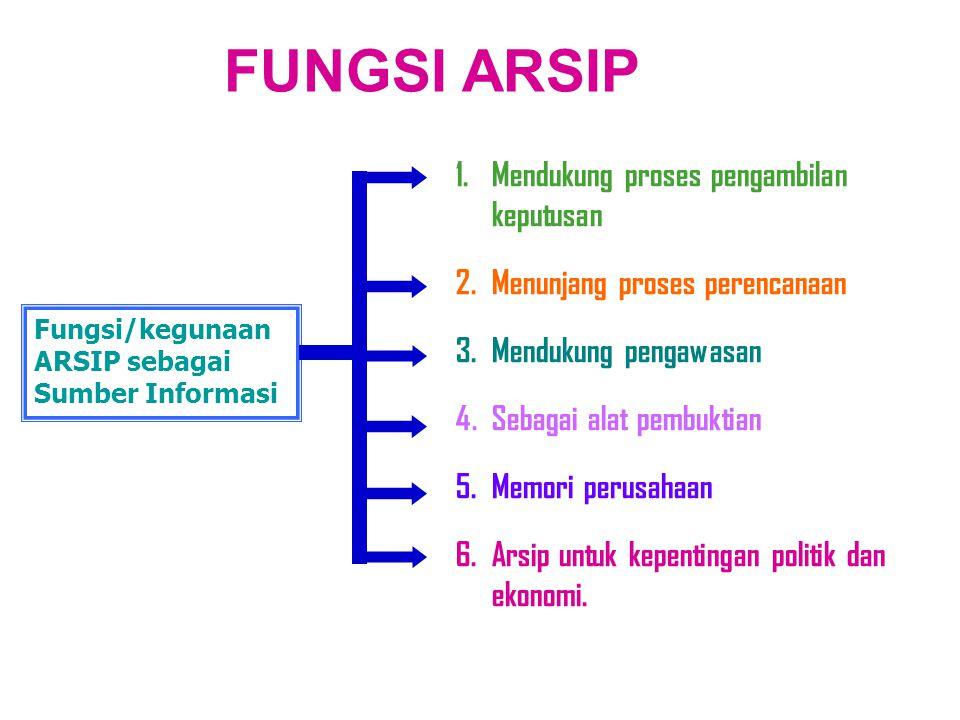FUNGSI ARSIP Mendukung proses pengambilan keputusan