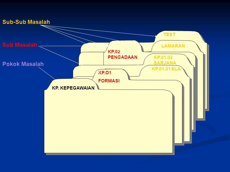KP. KEPEGAWAIAN Sub-Sub Masalah Sub Masalah Pokok Masalah TEST LAMARAN