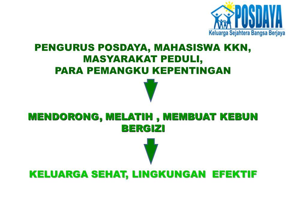 PENGURUS POSDAYA, MAHASISWA KKN, MASYARAKAT PEDULI,