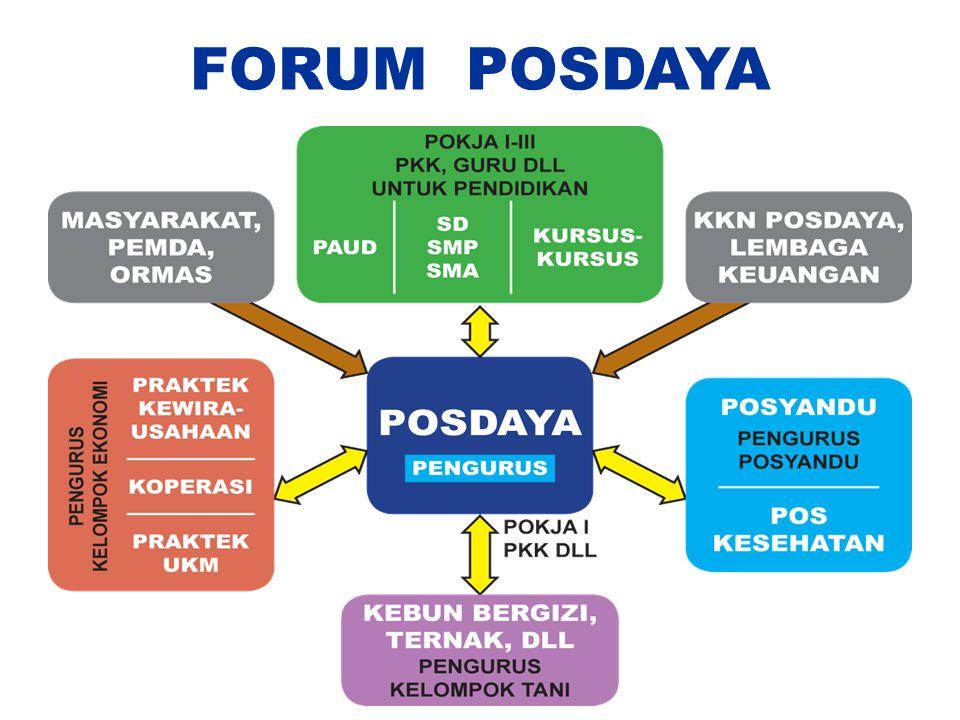 FORUM POSDAYA
