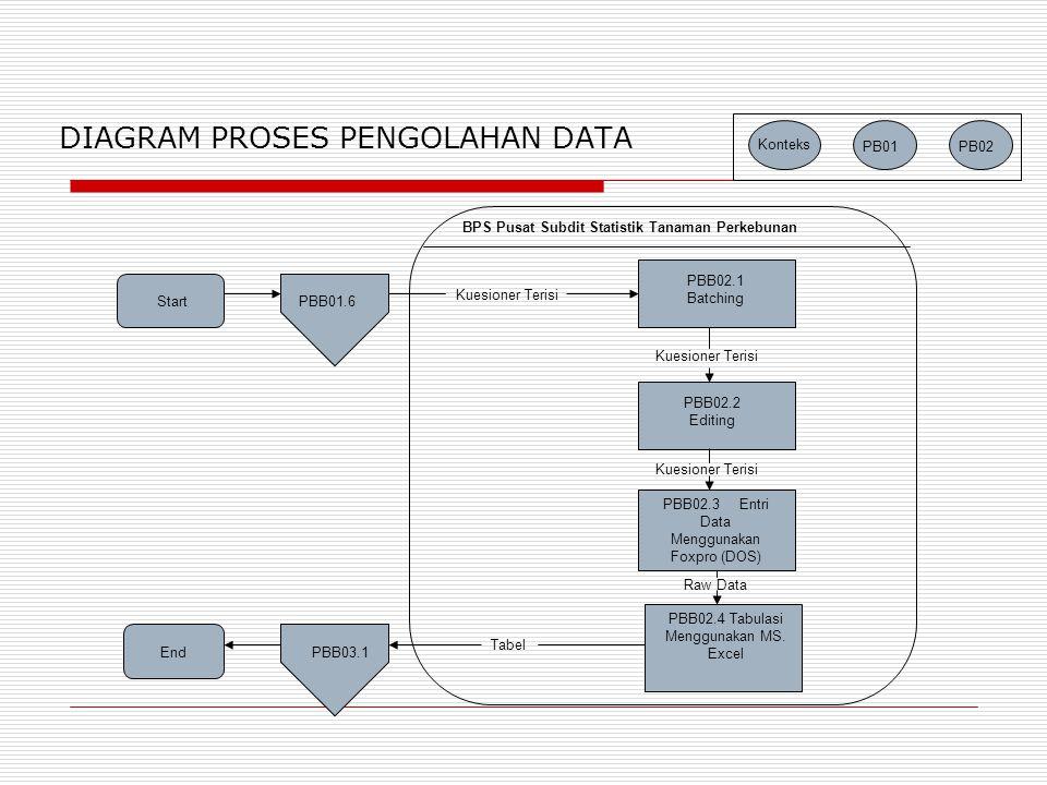 DIAGRAM PROSES PENGOLAHAN DATA
