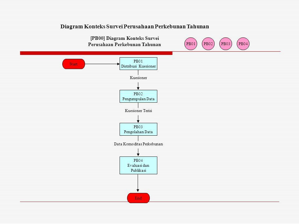 Diagram Konteks Survei Perusahaan Perkebunan Tahunan
