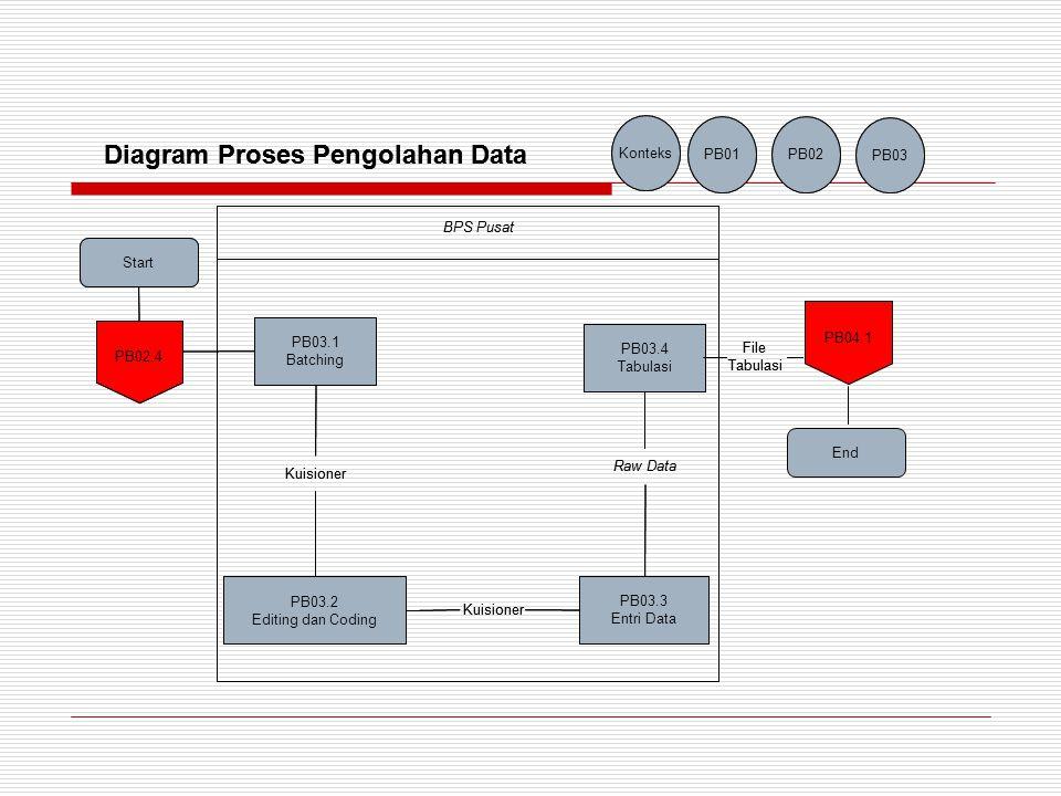 Diagram Proses Pengolahan Data Diagram Proses Pengolahan Data