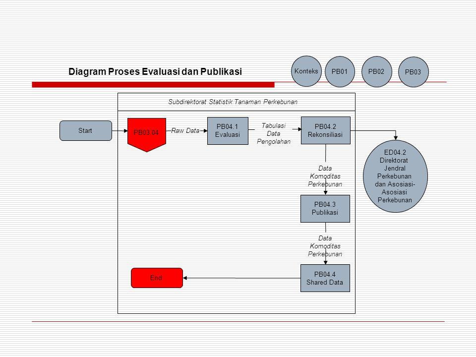 Diagram Proses Evaluasi dan Publikasi