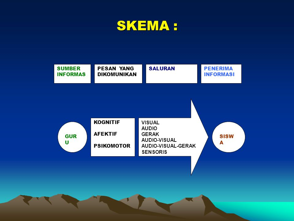 SKEMA : KOGNITIF AFEKTIF PSIKOMOTOR VISUAL AUDIO GERAK AUDIO-VISUAL