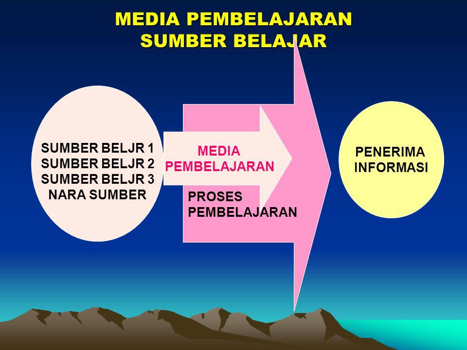 MEDIA PEMBELAJARAN SUMBER BELAJAR