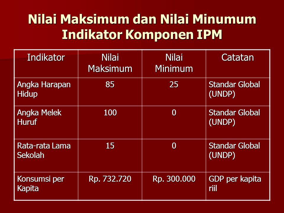 Nilai Maksimum dan Nilai Minumum Indikator Komponen IPM