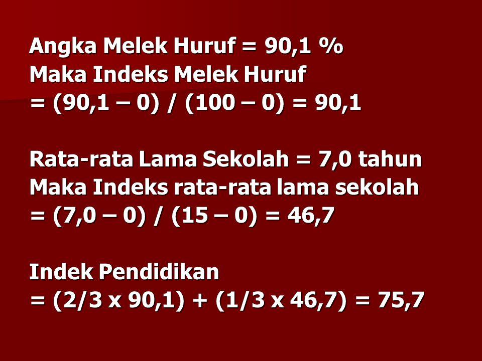 Angka Melek Huruf = 90,1 % Maka Indeks Melek Huruf. = (90,1 – 0) / (100 – 0) = 90,1. Rata-rata Lama Sekolah = 7,0 tahun.