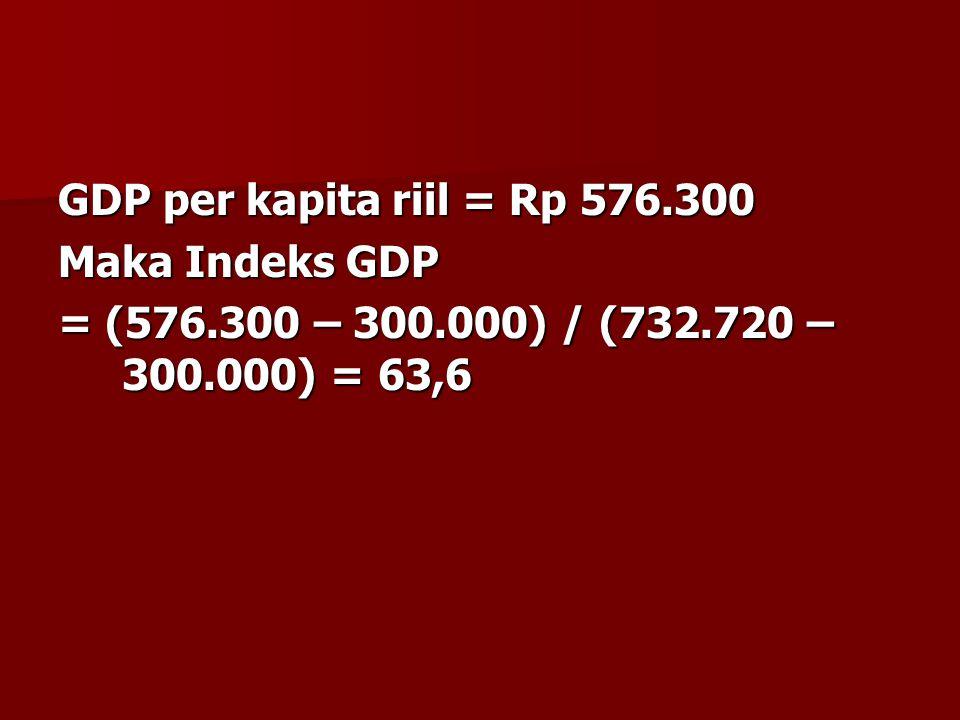 GDP per kapita riil = Rp 576.300 Maka Indeks GDP = (576.300 – 300.000) / (732.720 – 300.000) = 63,6