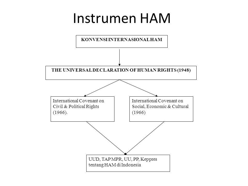 KONVENSI INTERNASIONAL HAM
