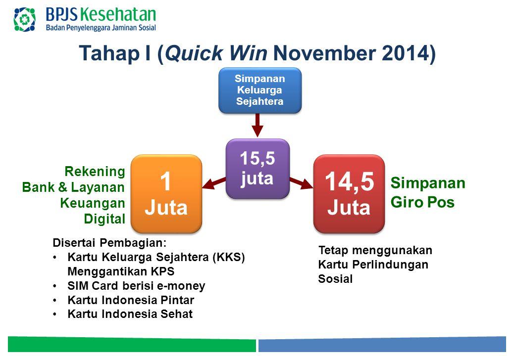Tahap I (Quick Win November 2014) Simpanan Keluarga Sejahtera