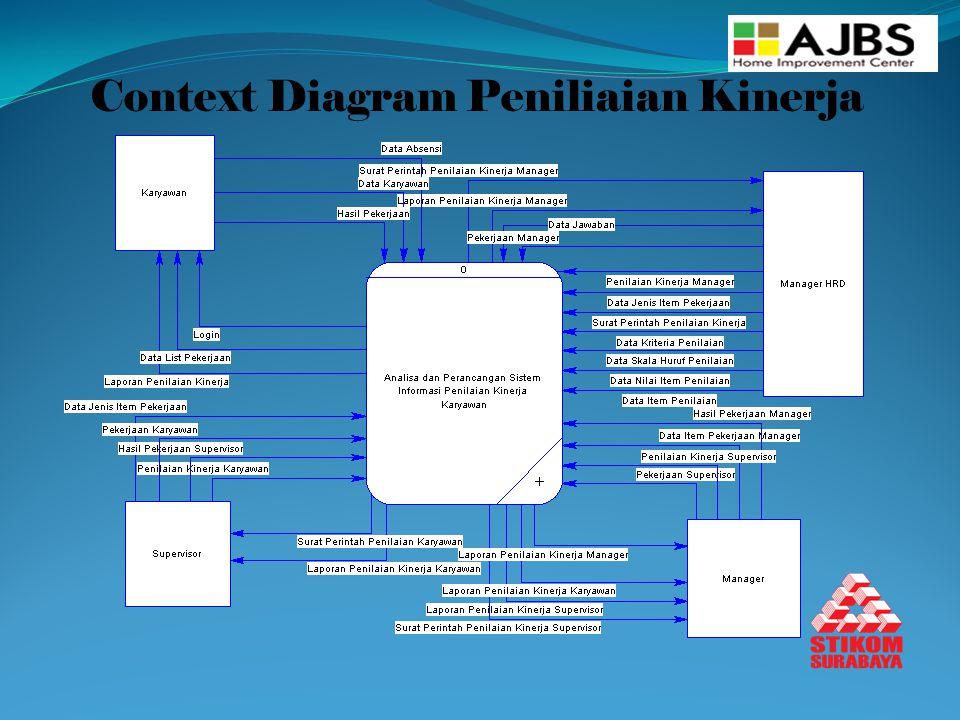 Context Diagram Peniliaian Kinerja