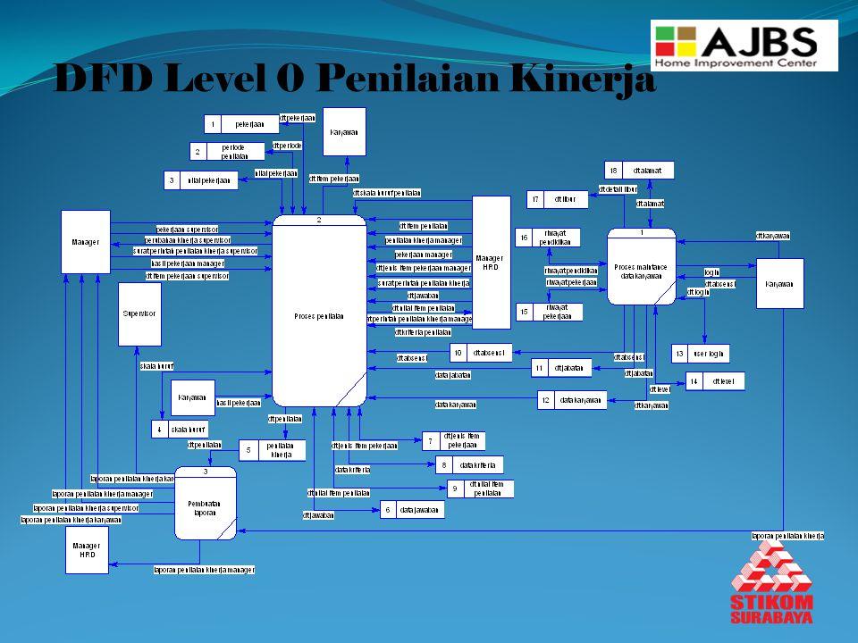 DFD Level 0 Penilaian Kinerja