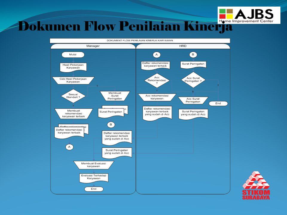 Dokumen Flow Penilaian Kinerja