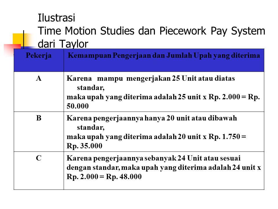 Ilustrasi Time Motion Studies dan Piecework Pay System dari Taylor