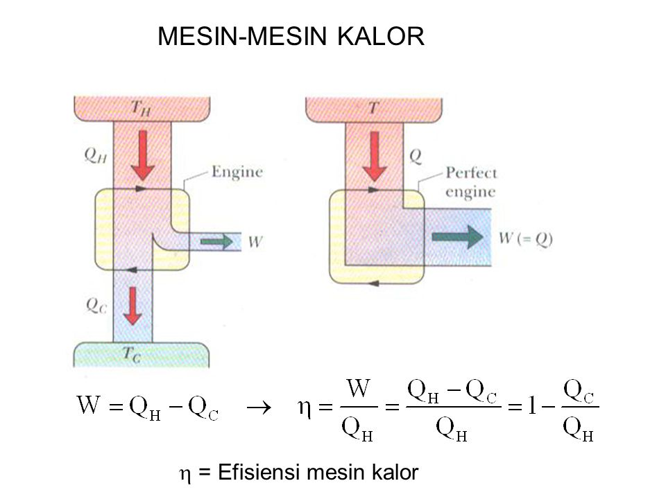 MESIN-MESIN KALOR  = Efisiensi mesin kalor