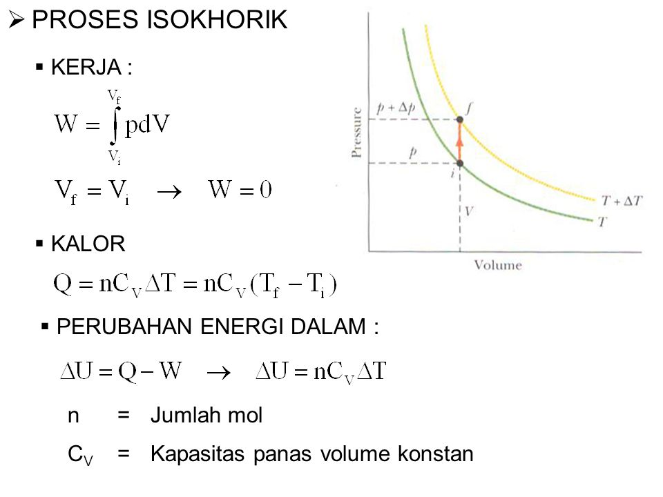 PROSES ISOKHORIK KERJA : KALOR PERUBAHAN ENERGI DALAM : n = Jumlah mol