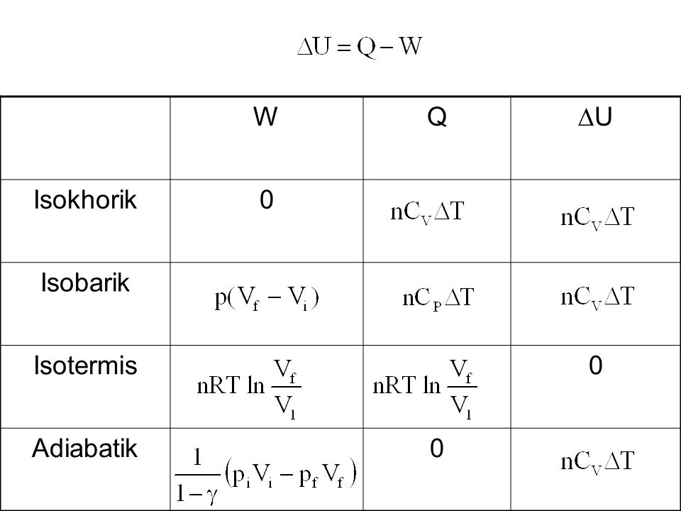 W Q U Isokhorik Isobarik Isotermis Adiabatik
