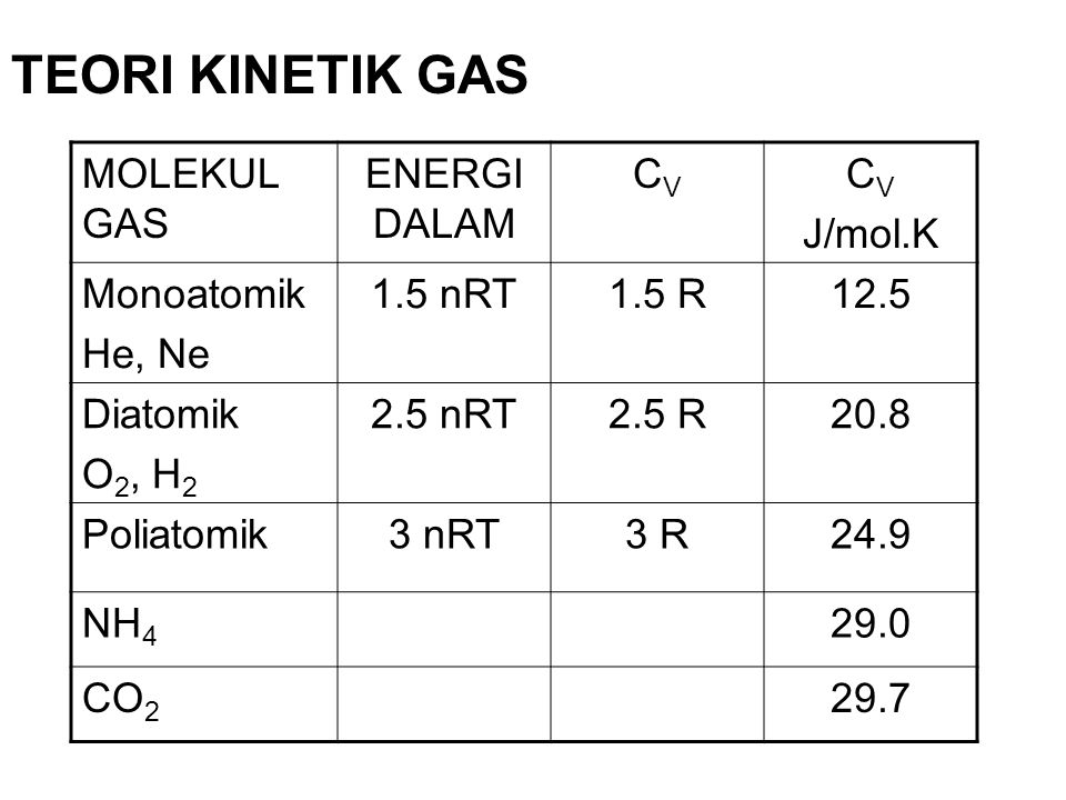 TEORI KINETIK GAS MOLEKUL GAS ENERGI DALAM CV J/mol.K Monoatomik