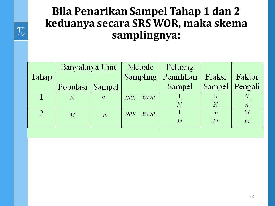 Bila Penarikan Sampel Tahap 1 dan 2 keduanya secara SRS WOR, maka skema samplingnya: