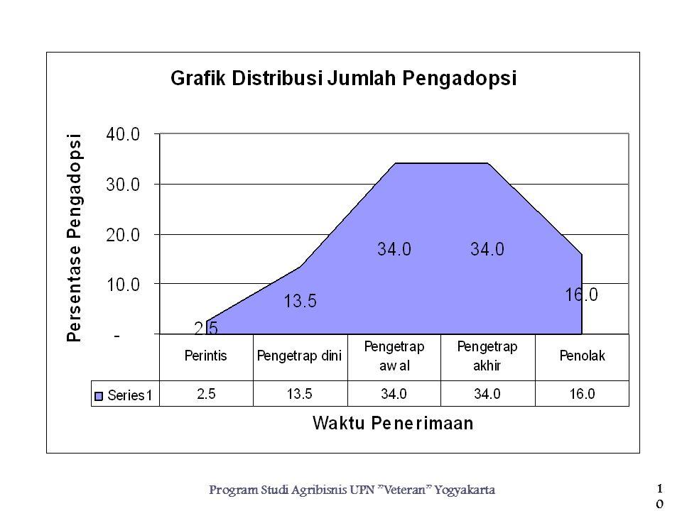 Program Studi Agribisnis UPN Veteran Yogyakarta