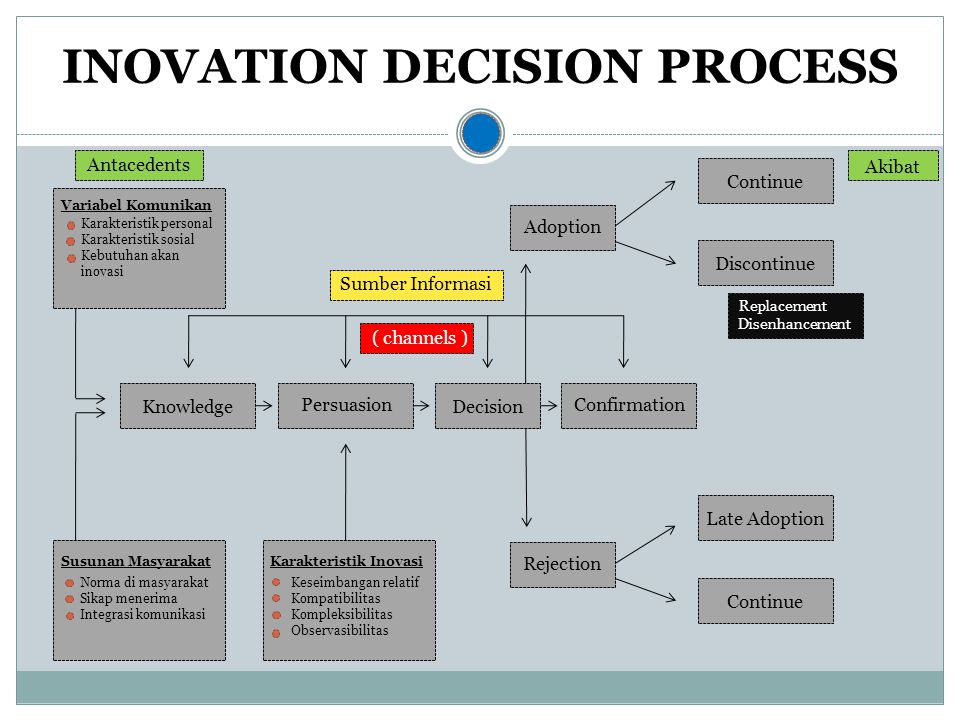 INOVATION DECISION PROCESS Karakteristik Inovasi