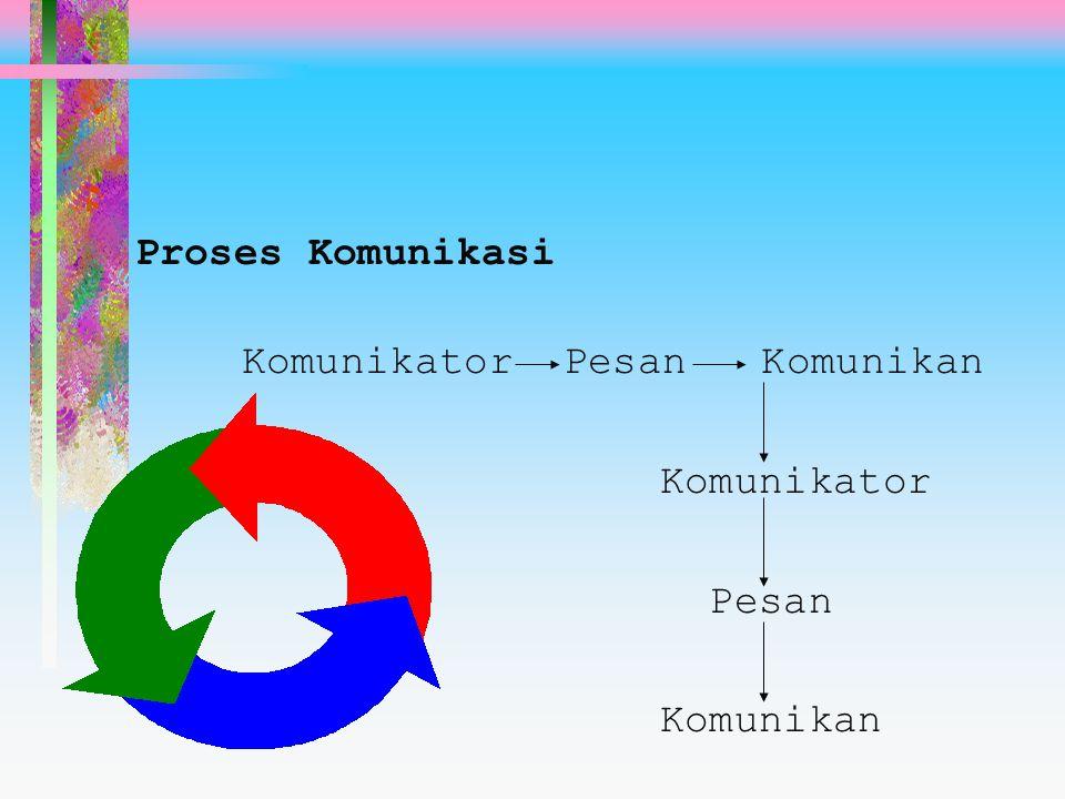 Proses Komunikasi Komunikator Pesan Komunikan Komunikator Pesan Komunikan