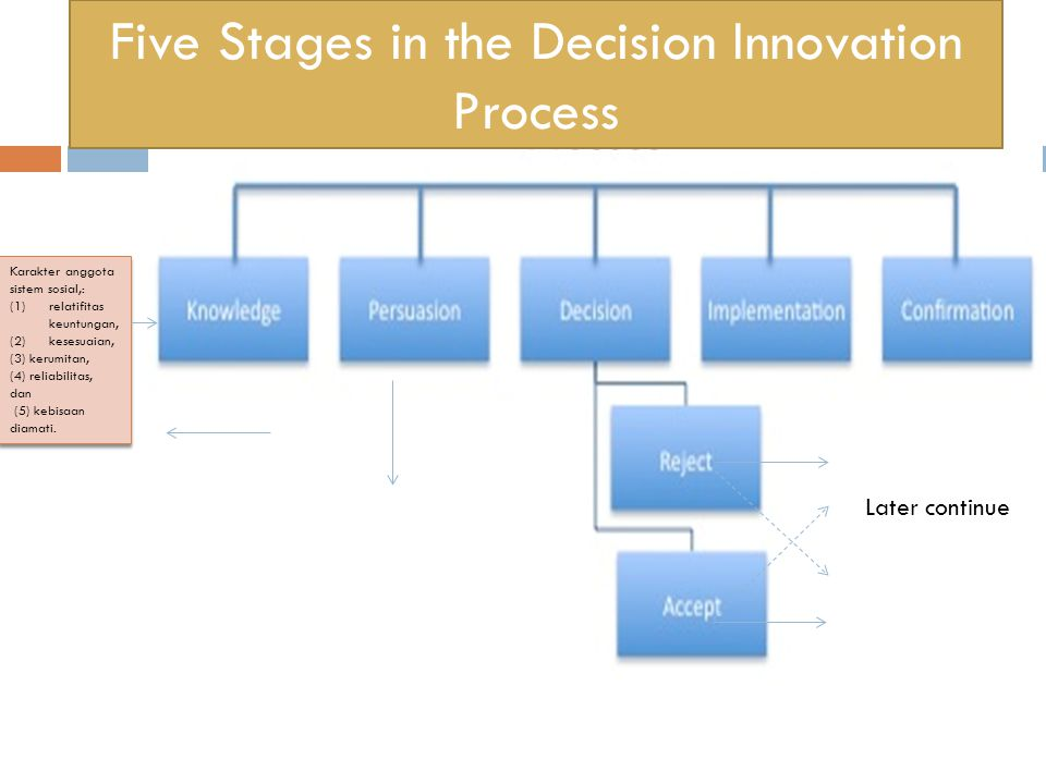 Five Stages in the Decision Innovation Process
