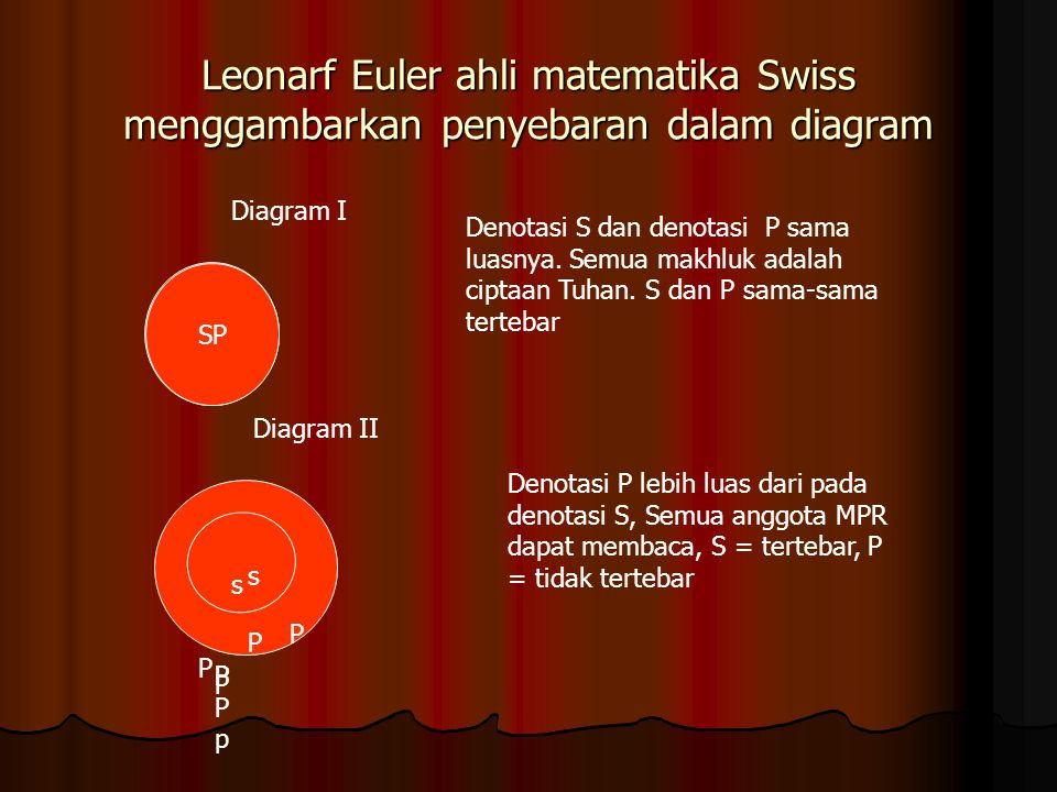 Leonarf Euler ahli matematika Swiss menggambarkan penyebaran dalam diagram