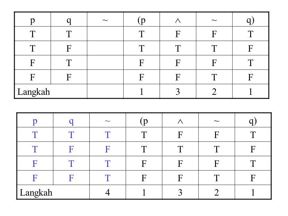 p q ~ (p  q) T F Langkah 1 3 2 p q ~ (p  q) T F Langkah 4 1 3 2