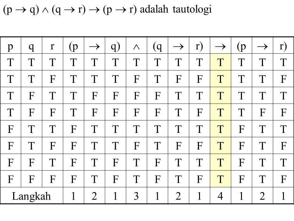 (p  q)  (q  r)  (p  r) adalah tautologi