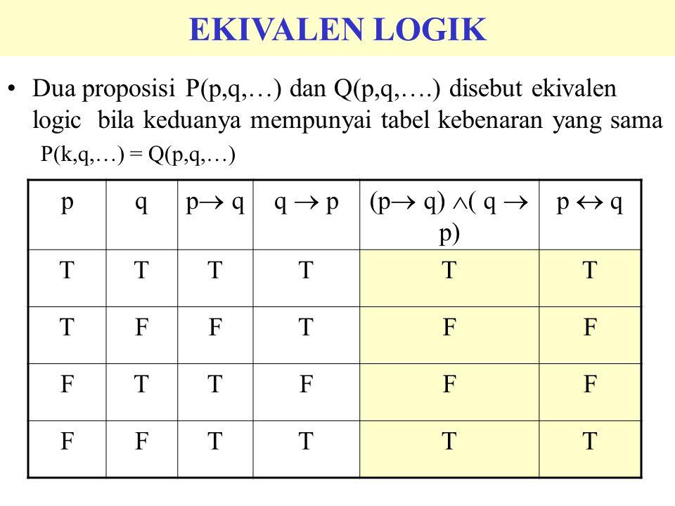 EKIVALEN LOGIK Dua proposisi P(p,q,…) dan Q(p,q,….) disebut ekivalen logic bila keduanya mempunyai tabel kebenaran yang sama.