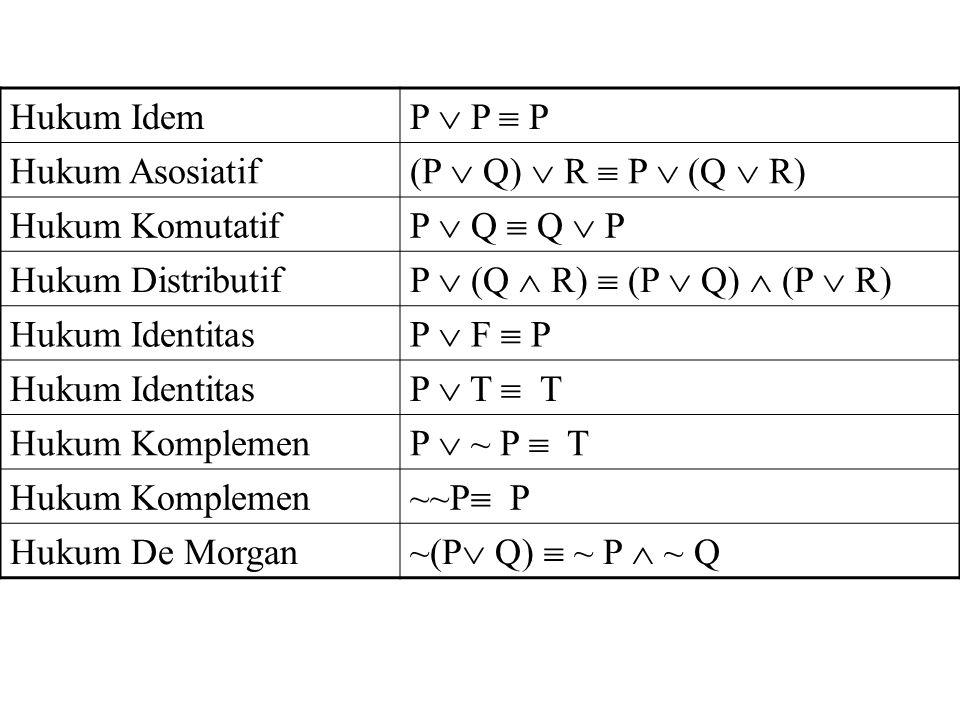 Hukum Idem P  P  P. Hukum Asosiatif. (P  Q)  R  P  (Q  R) Hukum Komutatif. P  Q  Q  P.