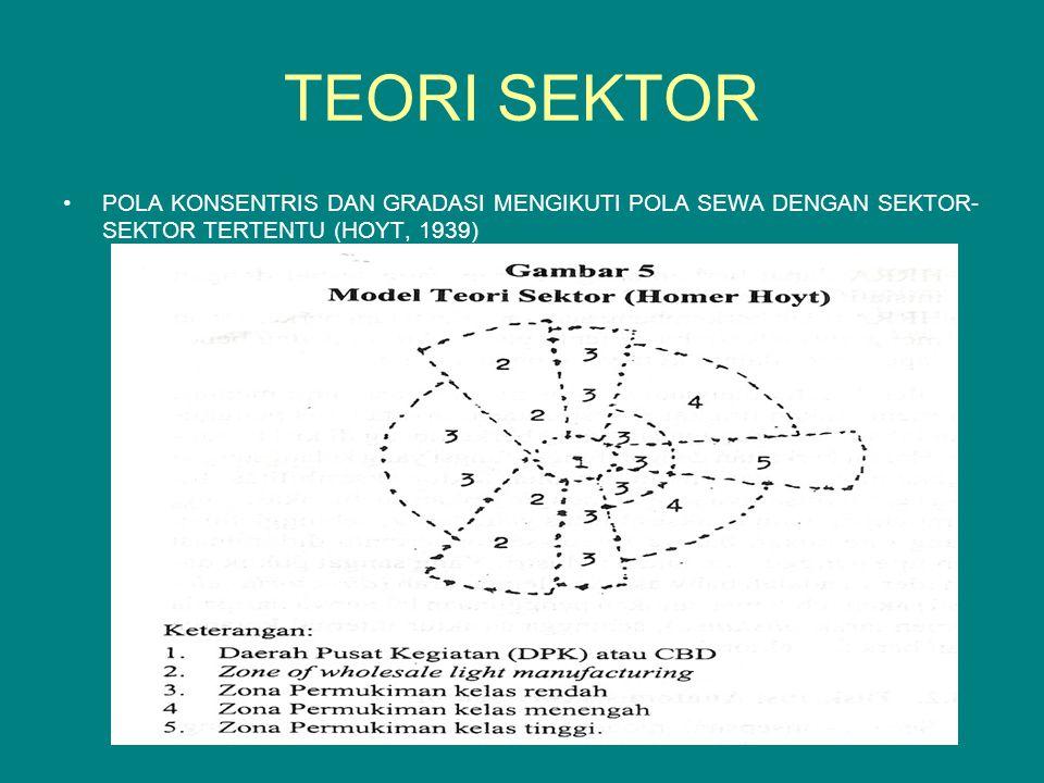TEORI SEKTOR POLA KONSENTRIS DAN GRADASI MENGIKUTI POLA SEWA DENGAN SEKTOR-SEKTOR TERTENTU (HOYT, 1939)