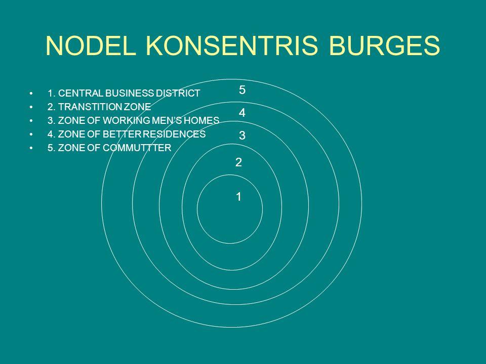 NODEL KONSENTRIS BURGES