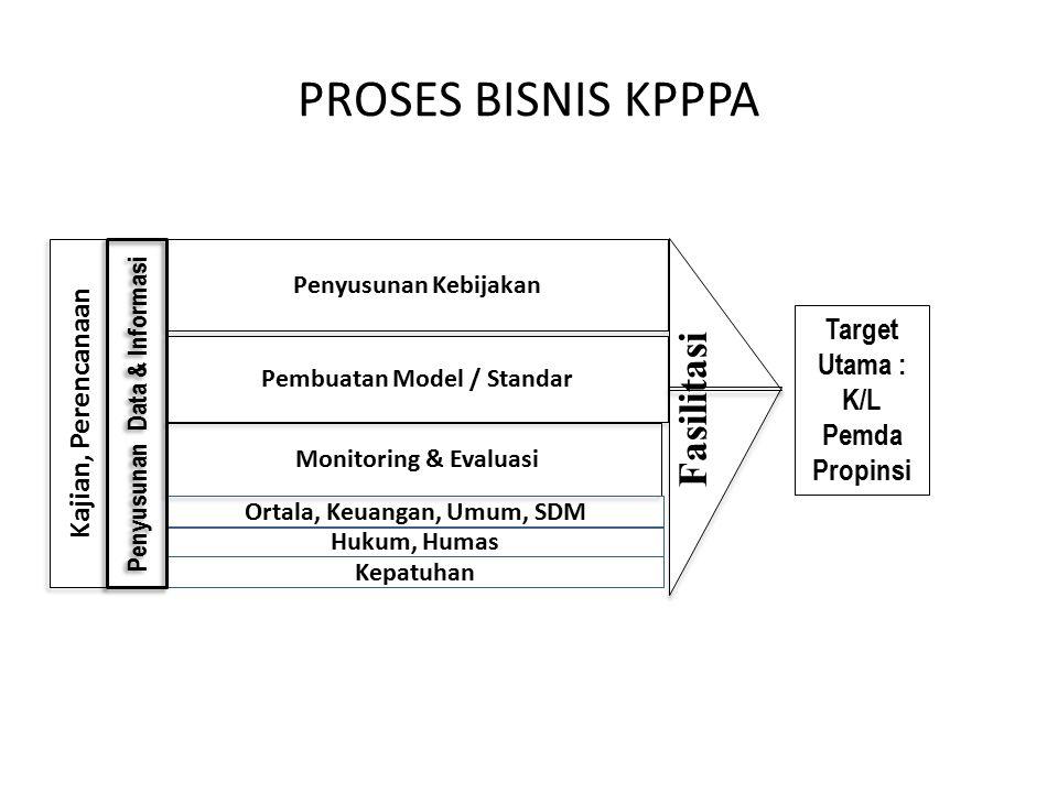 Pembuatan Model / Standar Ortala, Keuangan, Umum, SDM