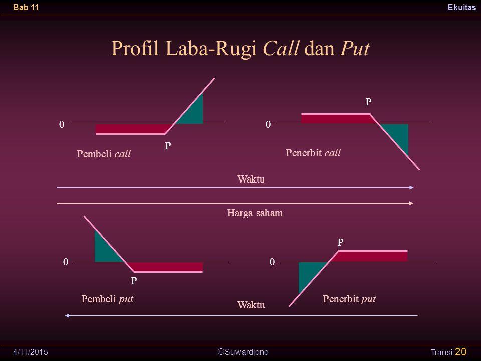 Profil Laba-Rugi Call dan Put