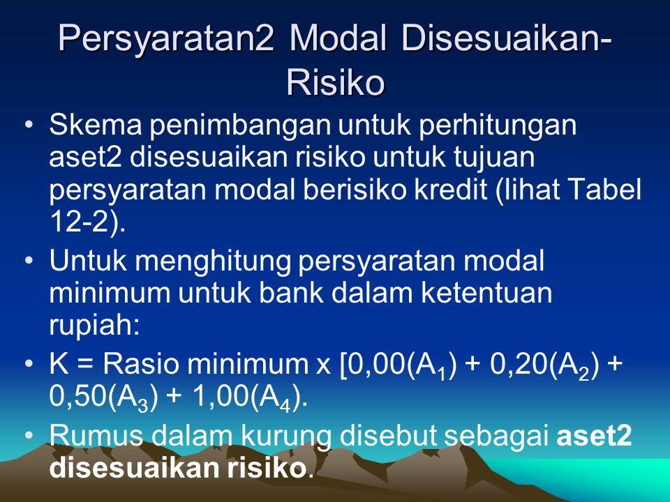 Persyaratan2 Modal Disesuaikan-Risiko
