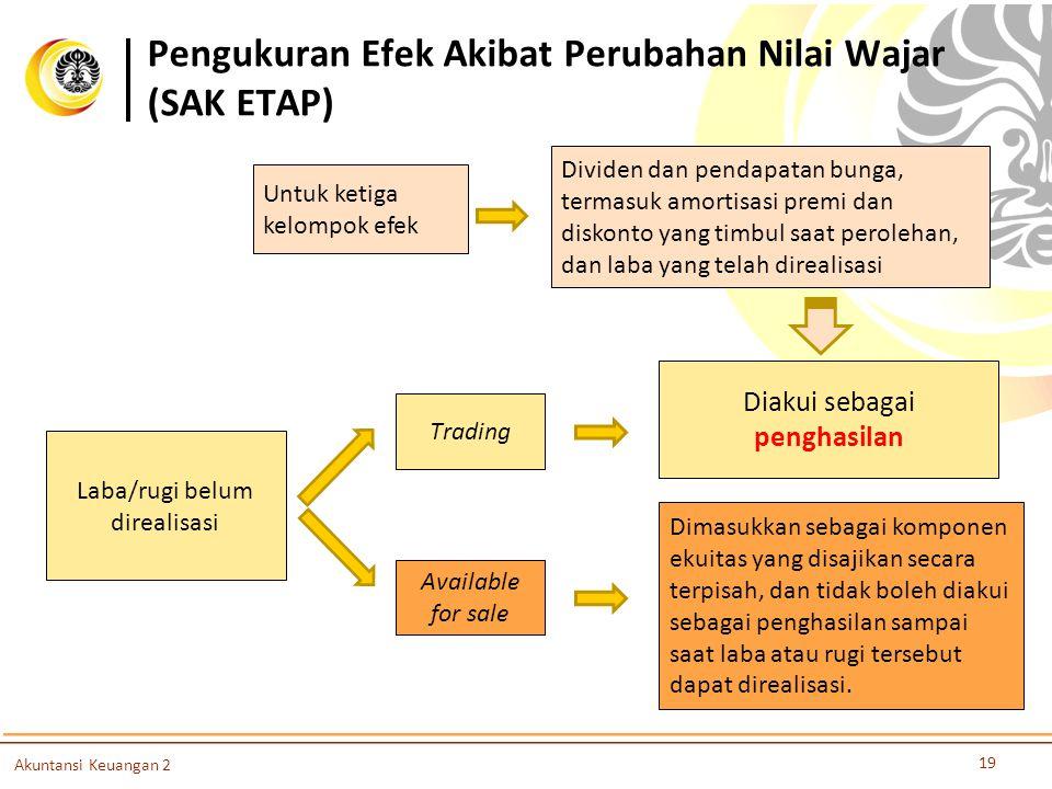 Pengukuran Efek Akibat Perubahan Nilai Wajar (SAK ETAP)